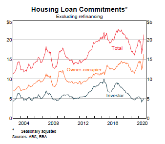 housing loan commitments to 30 oct2020