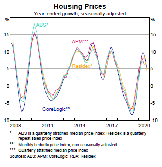 housing prices to oct 2020